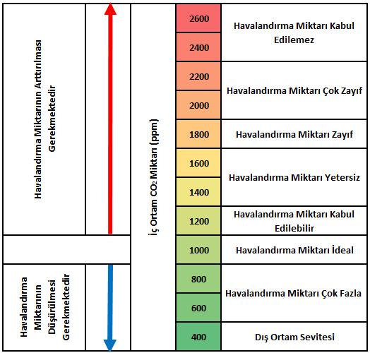 Karbondioksit Seviyesi İle Havalandırma Arasındaki İlişki